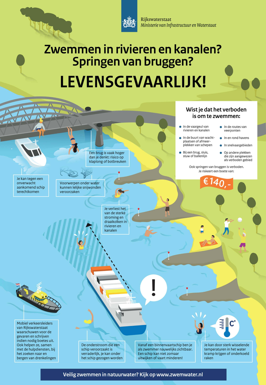 verbod zwemmen in rivieren, kanalen gevaarlijk